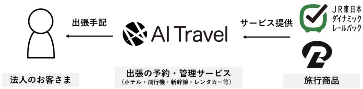 AIトラベル、クラウド出張手配・管理サービス「AI Travel」が 「JR東日本ダイナミックレールパック」「JR 駅レンタカー」と連携開始 出張コストの削減による移動の最適化を創造します