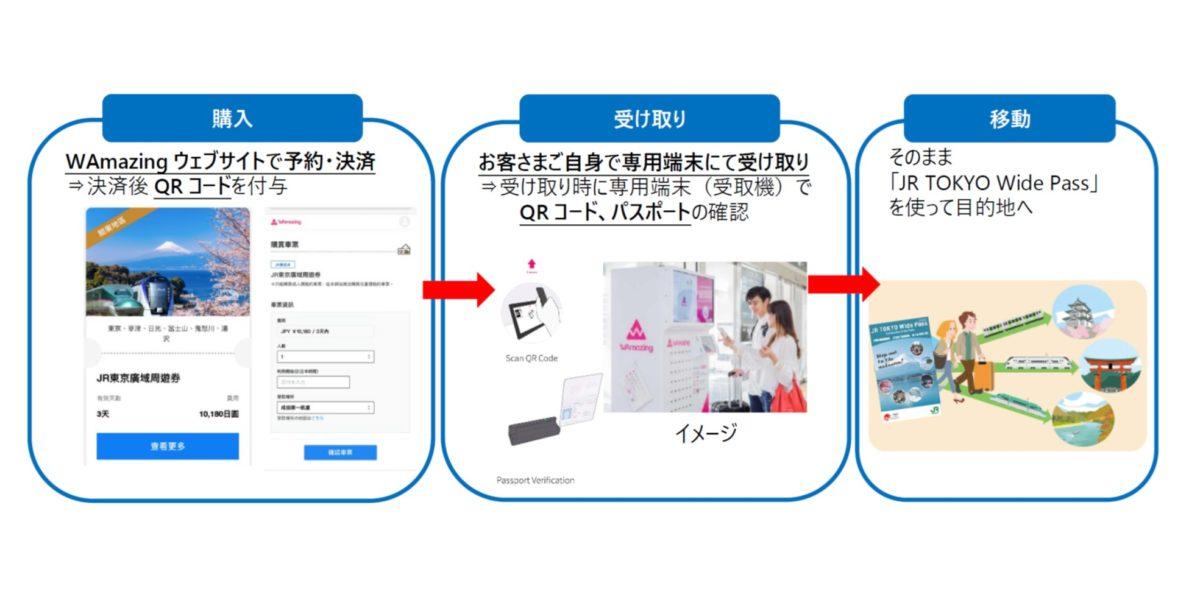 訪日外国人向けフリーパス「JR TOKYO Wide Pass」の専用端末での受け取りを開始します ~JR 東日本グループとWAmazing ワメイジング の実証実験第2 弾~
