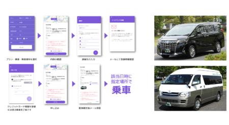 AIを活用した業界初の観光タクシーの相乗りサービス 地域の観光価値向上および地域活性化を図る実証実験 「新潟トラベルシャトル」を開始します  期間:2020年1月18日~3月末予定  実施場所:新潟市内