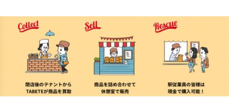 【東京駅】フードロス削減を目的とした エキナカ店舗初の「レスキューデリ」実証実験を開始 2020年1月より東京駅にてエキナカ店舗で余ってしまった食品と就業後の駅で働く従業員約8,400名をマッチングするサービスを始めます