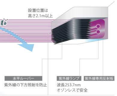 紫外線照射装置「エアロシールド」を活用した 空気環境対策のJR東日本施設への導入について