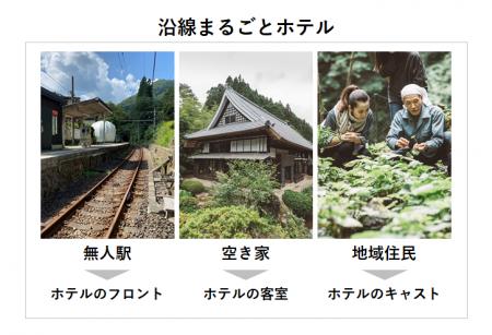 無人駅から始まるマイクロツーリズム『沿線まるごとホテル』無人駅でチェックイン、空き家がホテル客室に、地域住民がキャストに。2021年2月からJR青梅線で宿泊プラン開始!― JR東日本とベンチャーの協業「JR東日本スタートアッププログラム2020」の一環として―