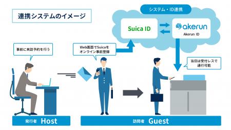SuicaのIDを活用した新たなビジネスモデルの創出 Suicaを活用した新たなスマートビル入退館 システムの実証実験を開始