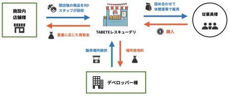 """実証実験で東京駅の約4.3トンのフードロス削減に成功したため 史上初 駅において""""施設従業員向け""""フードシェアリングサービス 「TABETEレスキューデリ」本格運用開始!  ~駅から広がるフードロス削減、フードシェアリングサービス~"""