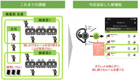 鉄道メンテナンス現場から生まれたプロダクト<br> 「BONX WORK」でタブレット画面に触れずに 音声通話ルームを切り替える機能をリリース